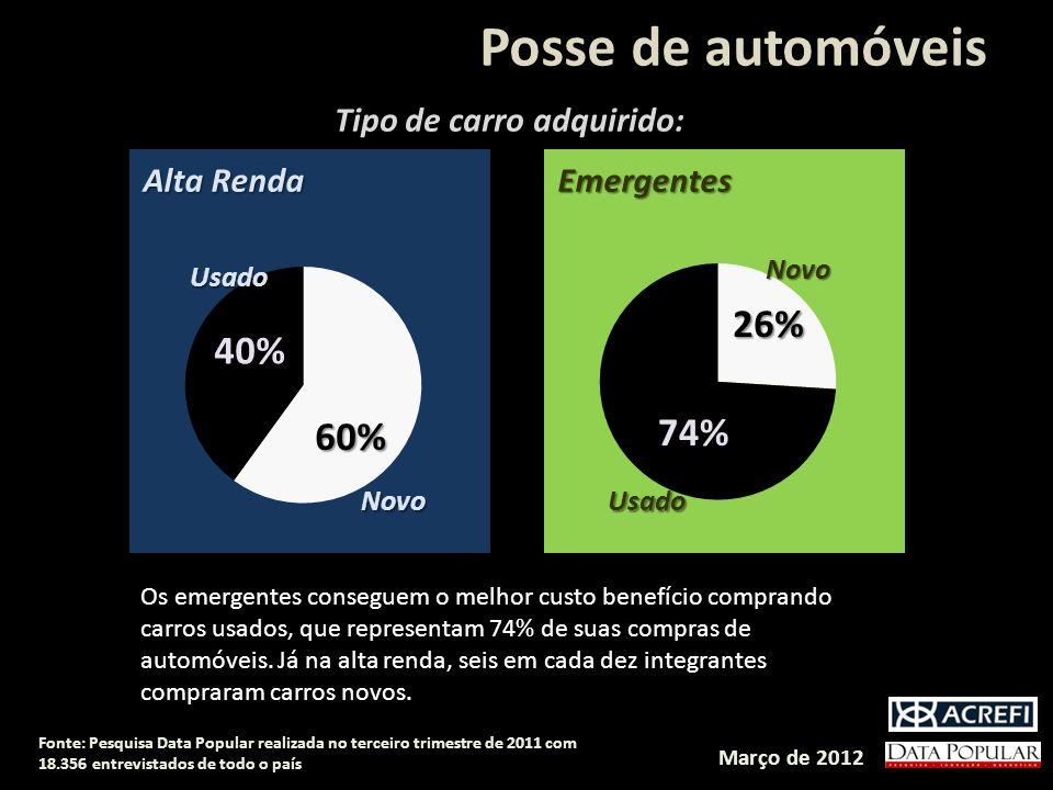 Posse de automóveis Tipo de carro adquirido: Alta Renda Emergentes Março de 2012 Fonte: Pesquisa Data Popular realizada no terceiro trimestre de 2011