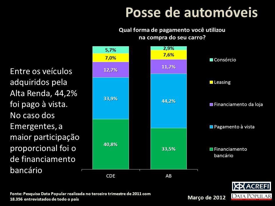 Fonte: Data Popular Online 2011 – 18.356 respondentes Posse de automóveis Março de 2012 Fonte: Pesquisa Data Popular realizada no terceiro trimestre de 2011 com 18.356 entrevistados de todo o país Entre os veículos adquiridos pela Alta Renda, 44,2% foi pago à vista.
