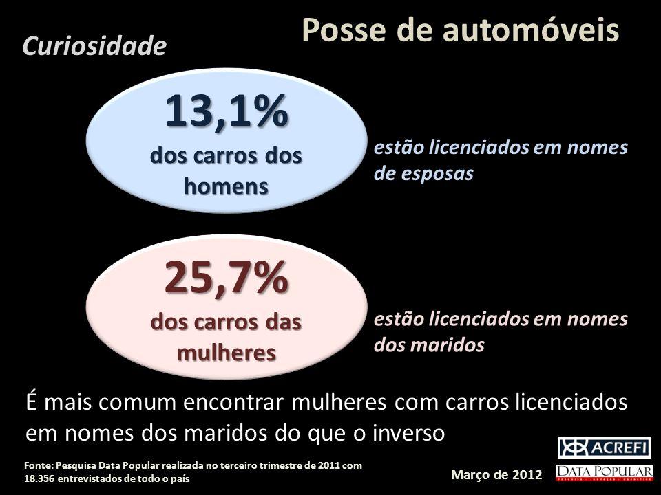 Posse de automóveis Março de 2012 Fonte: Pesquisa Data Popular realizada no terceiro trimestre de 2011 com 18.356 entrevistados de todo o país Curiosi