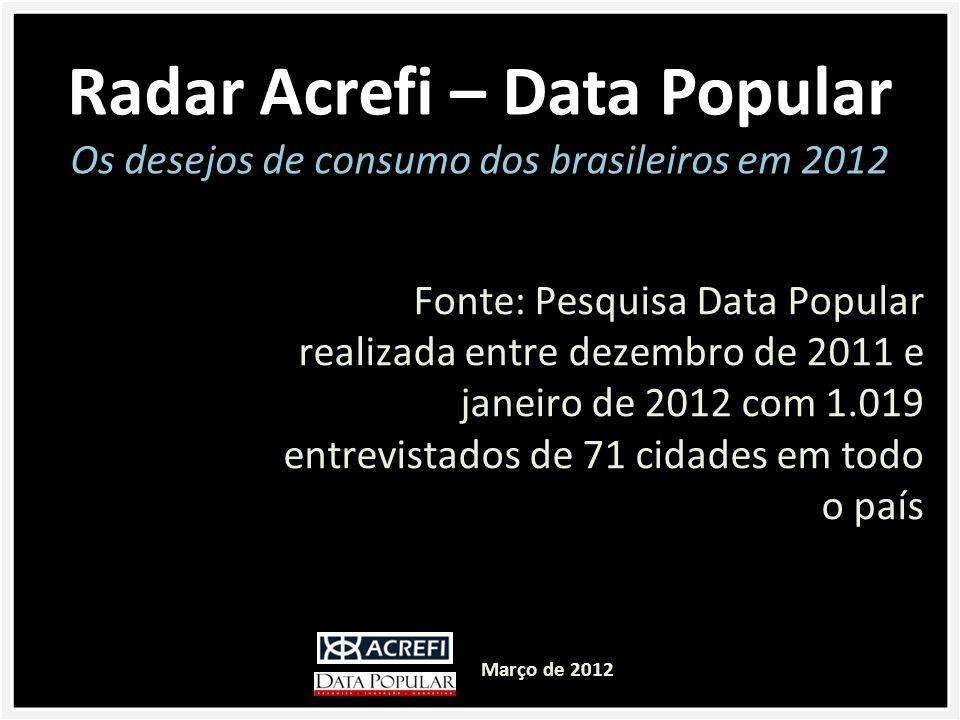 Fonte: Pesquisa Data Popular realizada entre dezembro de 2011 e janeiro de 2012 com 1.019 entrevistados de 71 cidades em todo o país Radar Acrefi – Data Popular Os desejos de consumo dos brasileiros em 2012 Março de 2012
