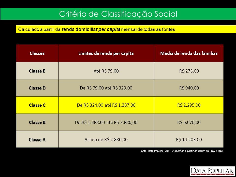 Classes Limites de renda per capita Média de renda das famílias Classe E Até R$ 79,00R$ 273,00 Classe D De R$ 79,00 até R$ 323,00R$ 940,00 Classe C De R$ 324,00 até R$ 1.387,00R$ 2.295,00 Classe B De R$ 1.388,00 até R$ 2.886,00R$ 6.070,00 Classe A Acima de R$ 2.886,00R$ 14.203,00 Calculado a partir da renda domiciliar per capita mensal de todas as fontes Critério de Classificação Social Fonte: Data Popular, 2011; elaborado a partir de dados da PNAD-IBGE