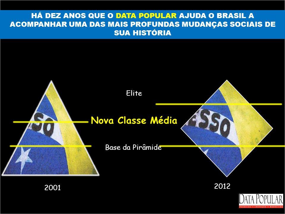 HÁ DEZ ANOS QUE O DATA POPULAR AJUDA O BRASIL A ACOMPANHAR UMA DAS MAIS PROFUNDAS MUDANÇAS SOCIAIS DE SUA HISTÓRIA Elite Nova Classe Média Base da Pir