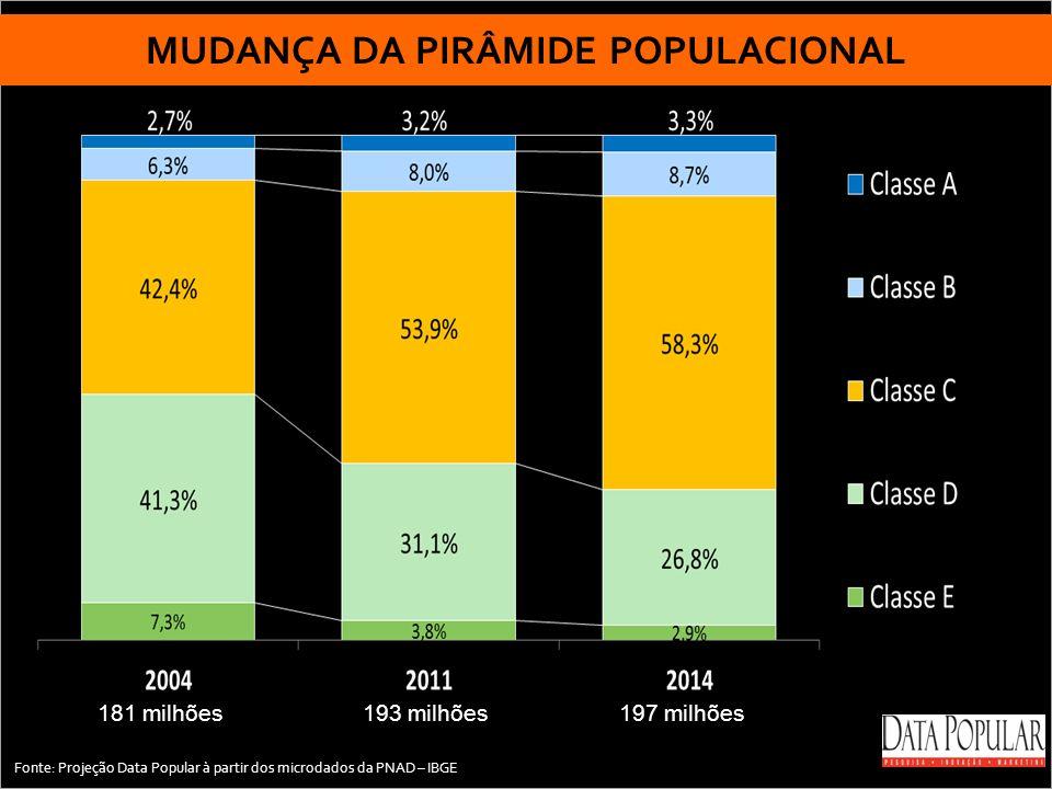 MUDANÇA DA PIRÂMIDE POPULACIONAL 181 milhões 193 milhões 197 milhões Fonte: Projeção Data Popular à partir dos microdados da PNAD – IBGE