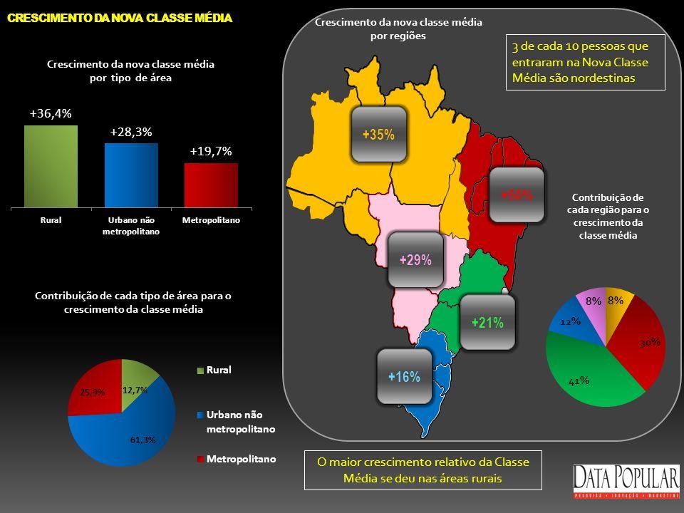 CRESCIMENTO DA NOVA CLASSE MÉDIA +35% +50% +29% +21% +16% Crescimento da nova classe média por regiões Contribuição de cada tipo de área para o cresci