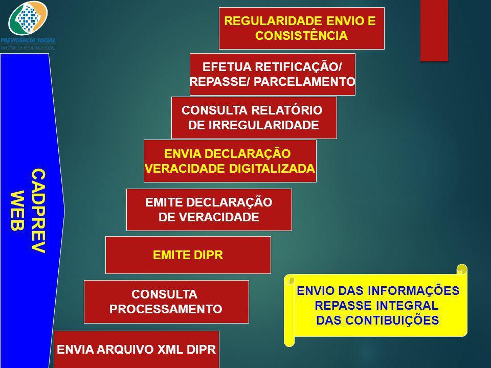 ENVIA ARQUIVO XML DIPR CONSULTA PROCESSAMENTO EMITE DIPR EMITE DECLARAÇÃO DE VERACIDADE CONSULTA RELATÓRIO DE IRREGULARIDADE ENVIA DECLARAÇÃO VERACIDA