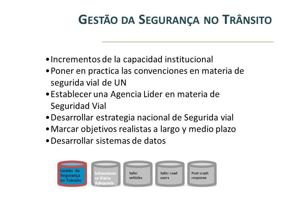 G ESTÃO DA S EGURANÇA NO T RÂNSITO Incrementos de la capacidad institucional Poner en practica las convenciones en materia de segurida vial de UN Esta