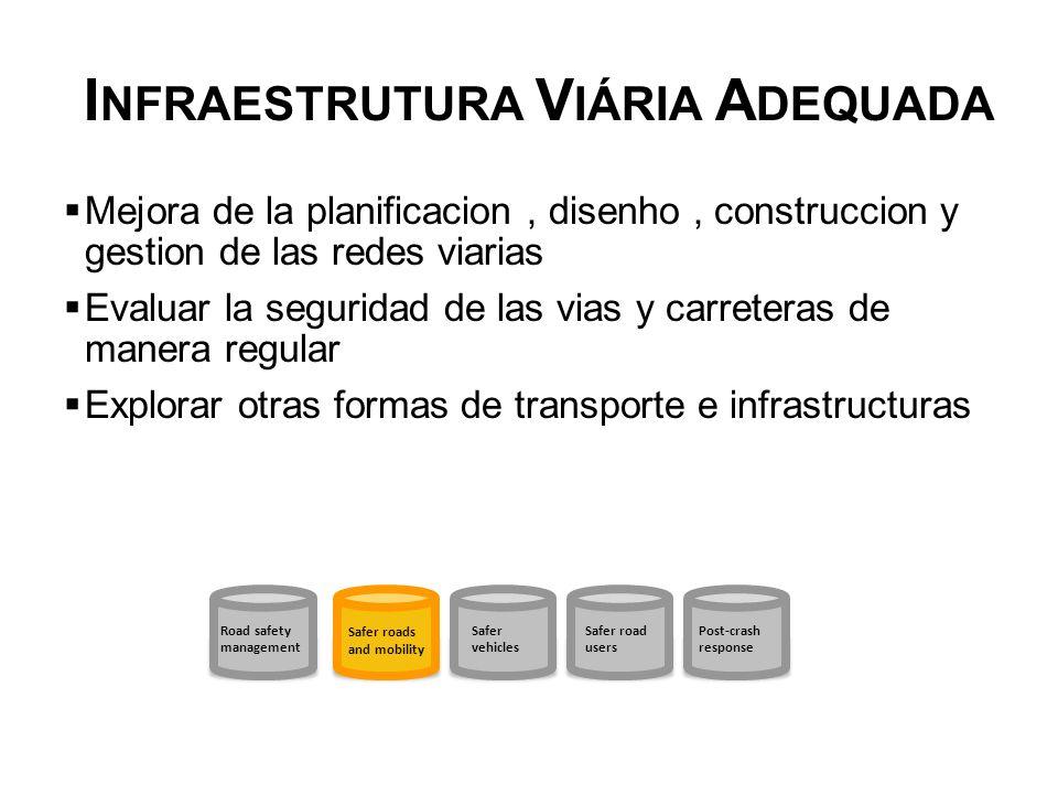 I NFRAESTRUTURA V IÁRIA A DEQUADA Mejora de la planificacion, disenho, construccion y gestion de las redes viarias Evaluar la seguridad de las vias y