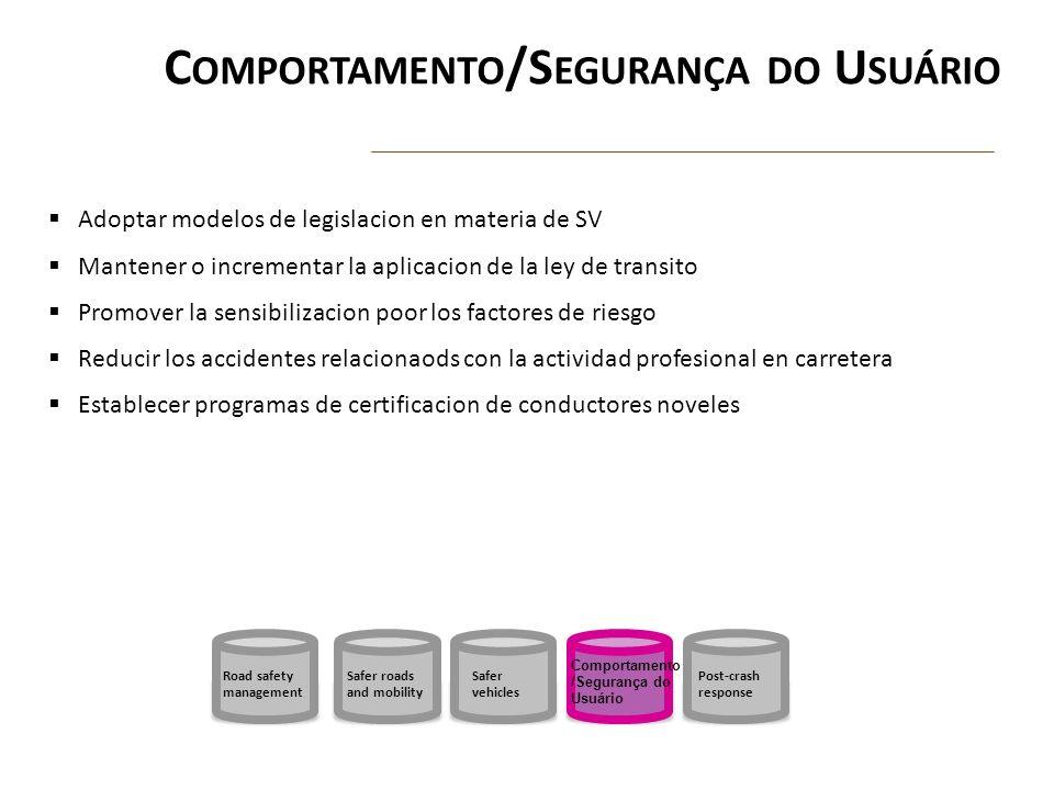 C OMPORTAMENTO /S EGURANÇA DO U SUÁRIO Adoptar modelos de legislacion en materia de SV Mantener o incrementar la aplicacion de la ley de transito Prom