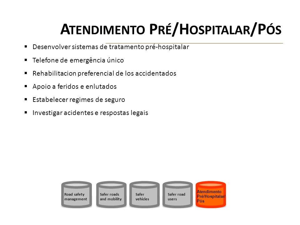 A TENDIMENTO P RÉ /H OSPITALAR /P ÓS Desenvolver sistemas de tratamento pré-hospitalar Telefone de emergência único Rehabilitacion preferencial de los