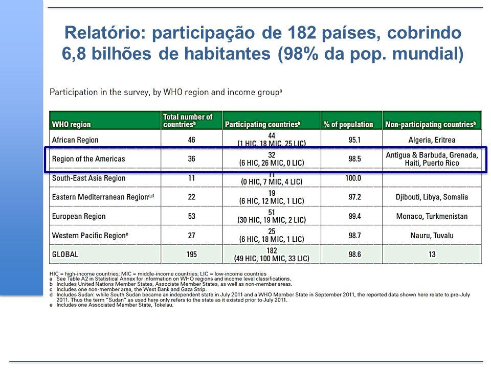 Relatório: participação de 182 países, cobrindo 6,8 bilhões de habitantes (98% da pop. mundial)