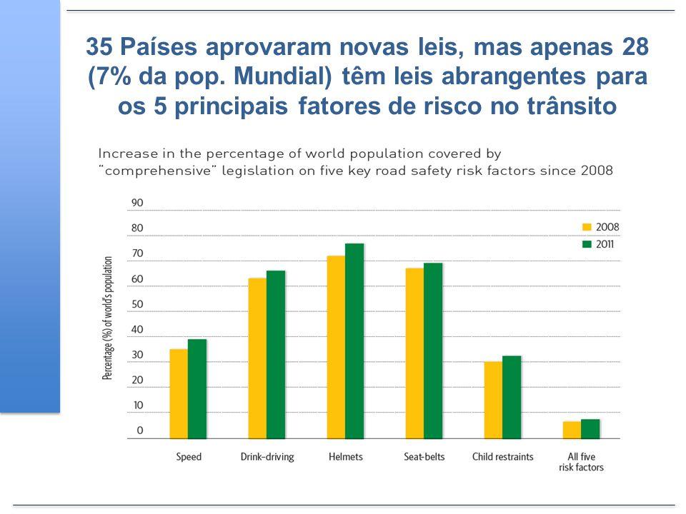 35 Países aprovaram novas leis, mas apenas 28 (7% da pop. Mundial) têm leis abrangentes para os 5 principais fatores de risco no trânsito