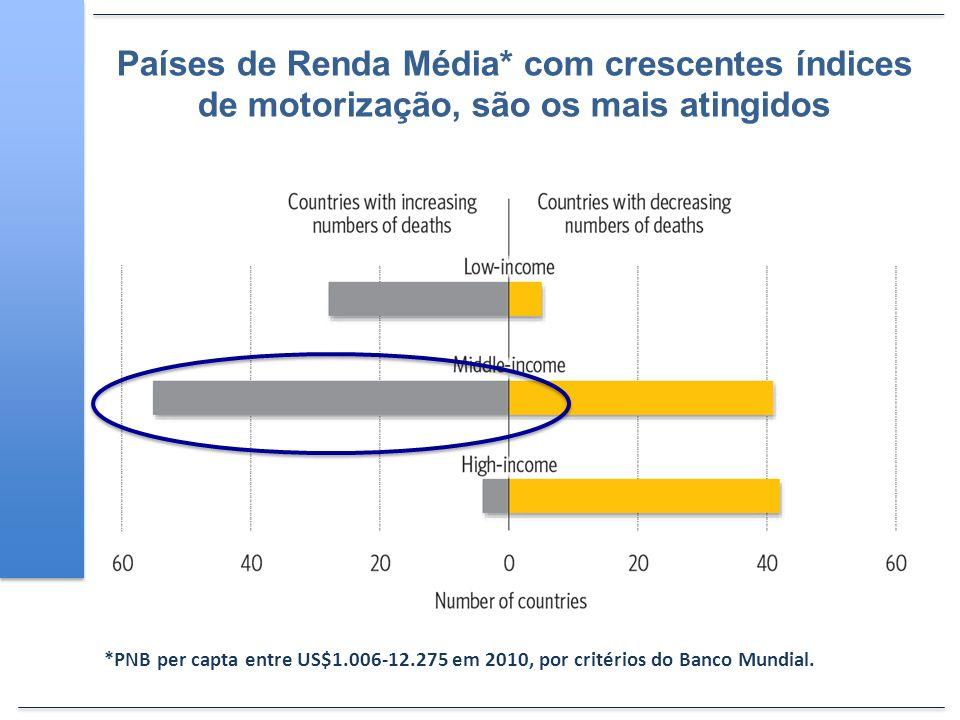 Países de Renda Média* com crescentes índices de motorização, são os mais atingidos *PNB per capta entre US$1.006-12.275 em 2010, por critérios do Ban