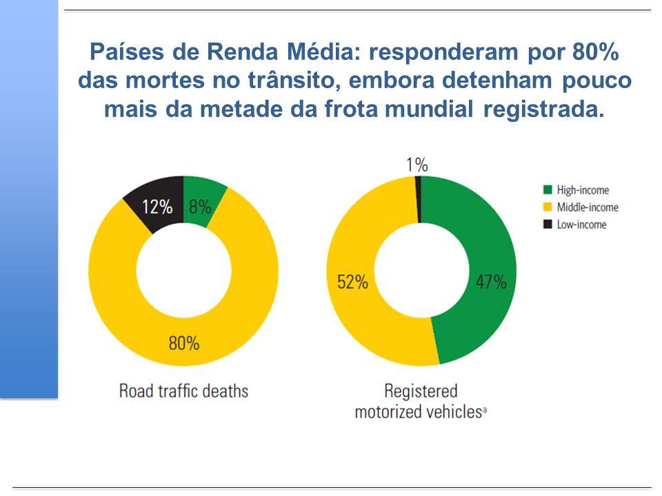 Países de Renda Média: responderam por 80% das mortes no trânsito, embora detenham pouco mais da metade da frota mundial registrada.