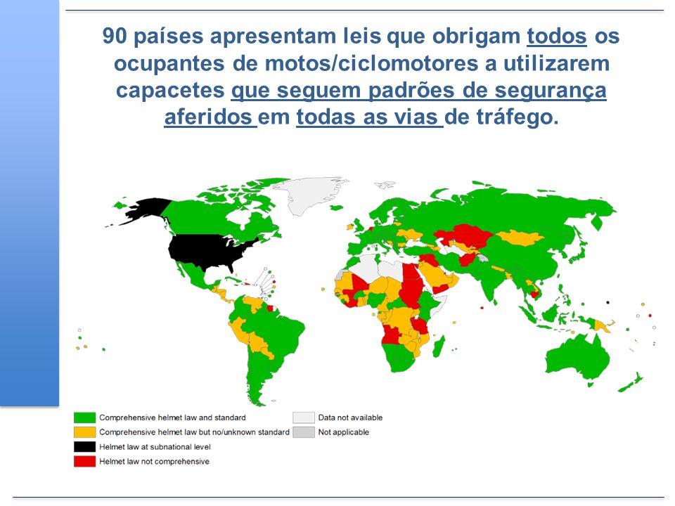 90 países apresentam leis que obrigam todos os ocupantes de motos/ciclomotores a utilizarem capacetes que seguem padrões de segurança aferidos em toda