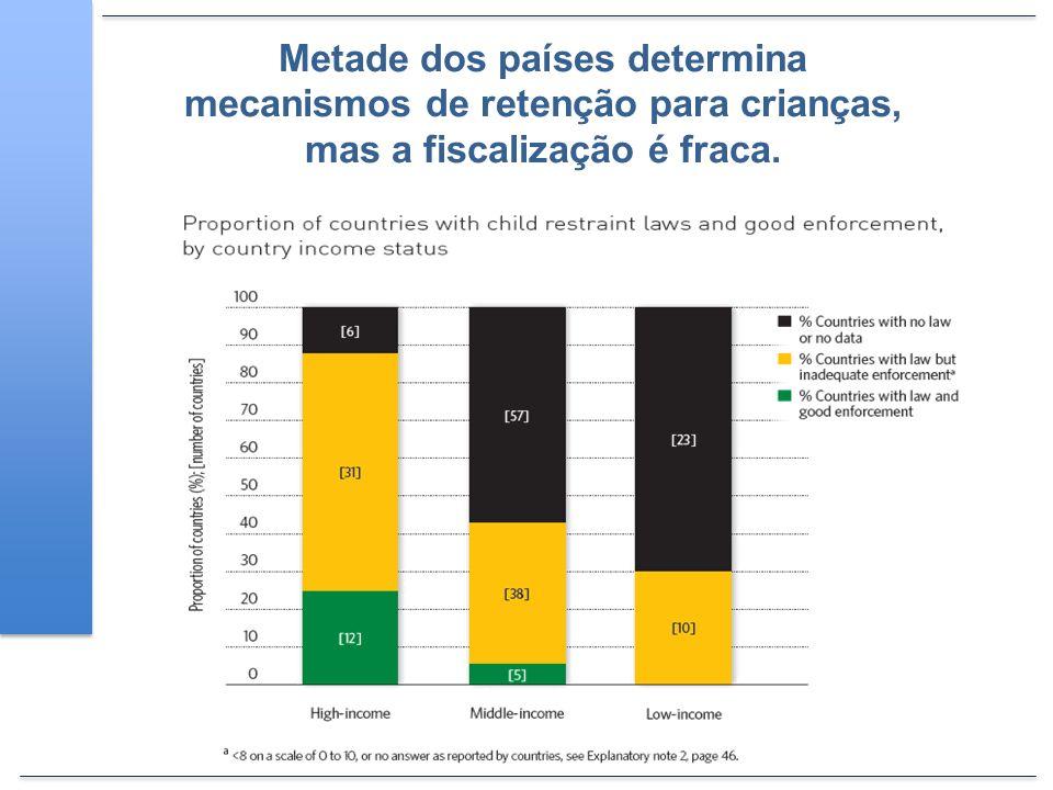 Metade dos países determina mecanismos de retenção para crianças, mas a fiscalização é fraca.