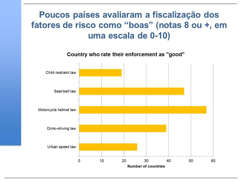Poucos países avaliaram a fiscalização dos fatores de risco como boas (notas 8 ou +, em uma escala de 0-10)