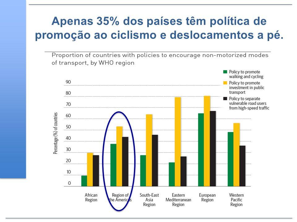 Apenas 35% dos países têm política de promoção ao ciclismo e deslocamentos a pé.