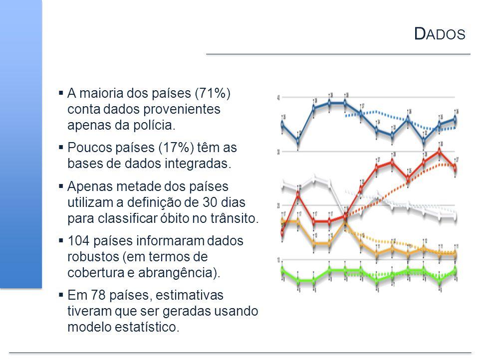 D ADOS A maioria dos países (71%) conta dados provenientes apenas da polícia. Poucos países (17%) têm as bases de dados integradas. Apenas metade dos