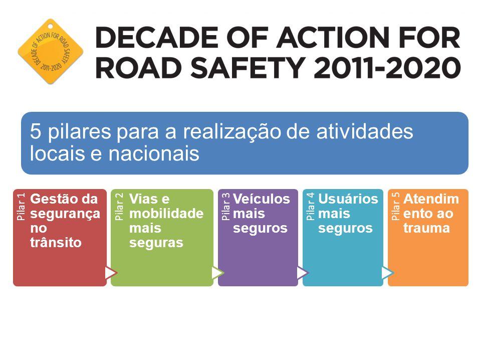 Pilar 1 Gestão da segurança no trânsito Pilar 2 Vias e mobilidade mais seguras Pilar 3 Veículos mais seguros Pilar 4 Usuários mais seguros Pilar 5 Ate