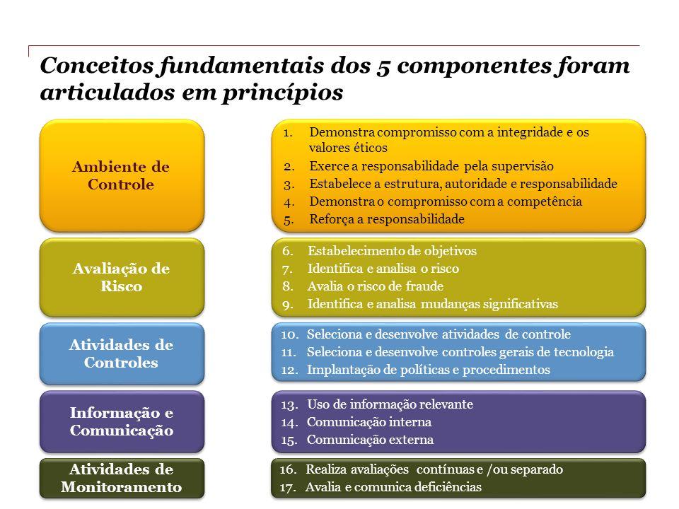 PwC e IBEF Conceitos fundamentais dos 5 componentes foram articulados em princípios Avaliação de Risco 6.Estabelecimento de objetivos 7.Identifica e a