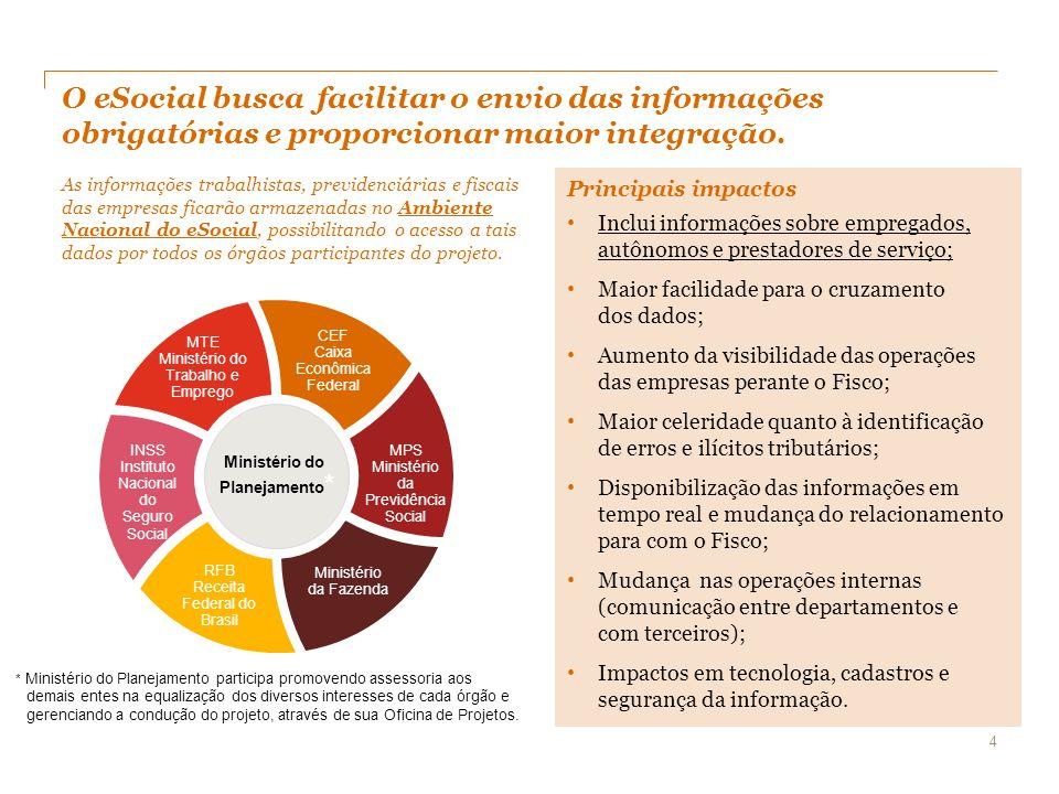 Cronologia do eSocial Embora o cronograma oficial não tenha sido publicado, a cronologia acima foi baseada em informações prestadas pelos membros da Receita Federal do Brasil em eventos públicos.
