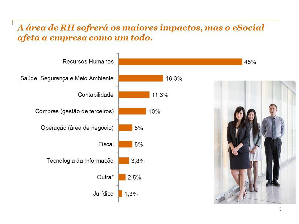 A área de RH sofrerá os maiores impactos, mas o eSocial afeta a empresa como um todo. 6