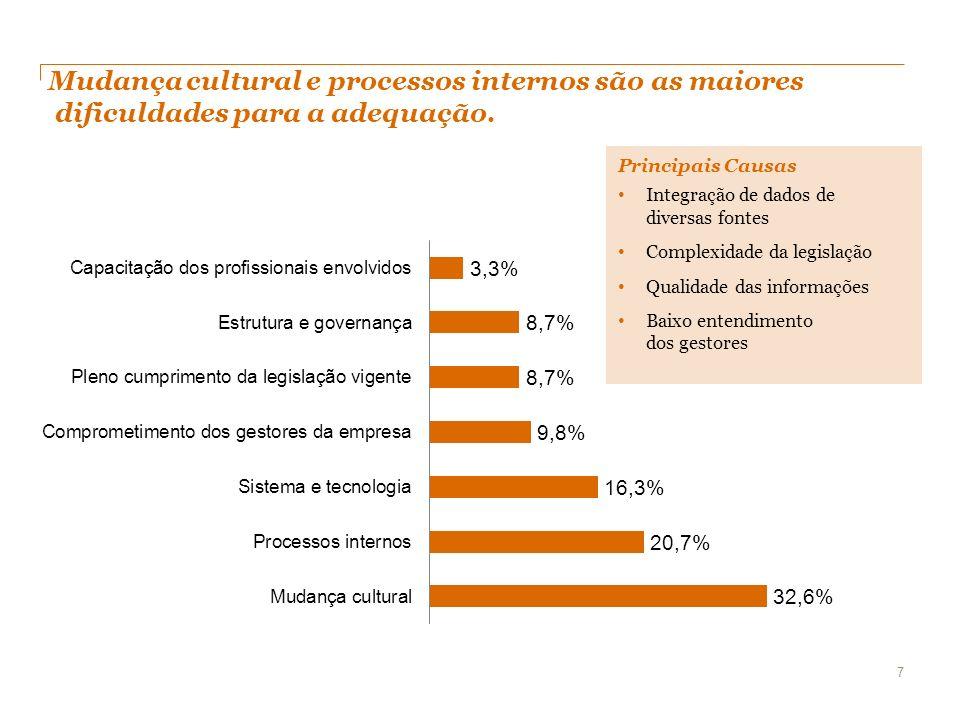 Mudança cultural e processos internos são as maiores dificuldades para a adequação. 7 Principais Causas Integração de dados de diversas fontes Complex