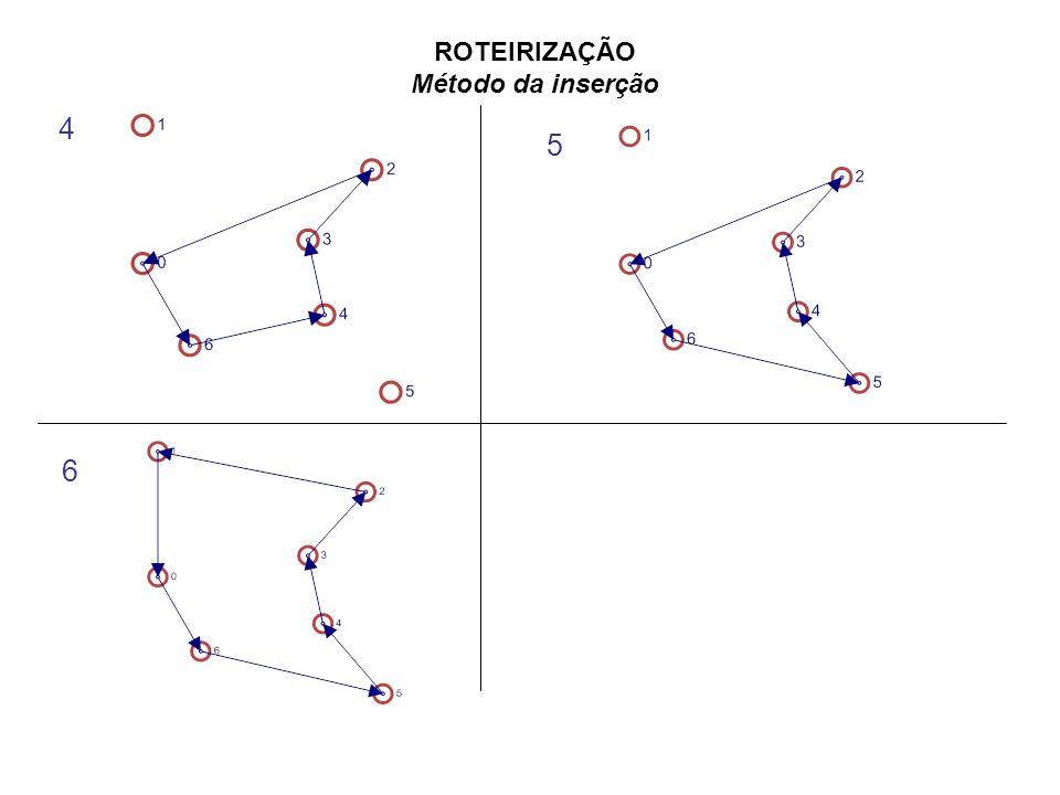 ROTEIRIZAÇÃO Método da inserção 4 5 6