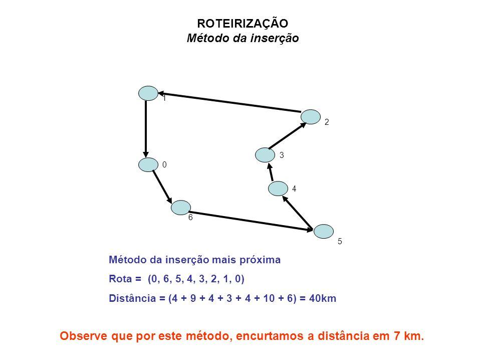 6 0 5 2 4 3 1 ROTEIRIZAÇÃO Método da inserção Método da inserção mais próxima Rota = (0, 6, 5, 4, 3, 2, 1, 0) Distância = (4 + 9 + 4 + 3 + 4 + 10 + 6)