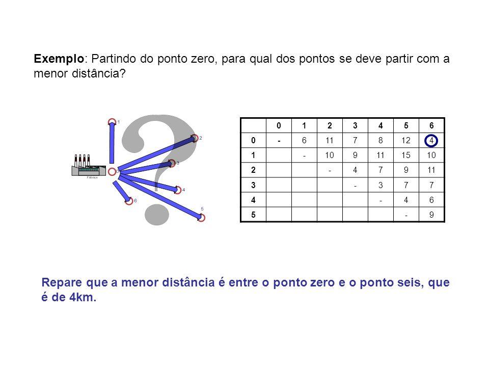 0123456 0-61178124 1-109111510 2-47911 3-377 4-46 5-9 Exemplo: Partindo do ponto zero, para qual dos pontos se deve partir com a menor distância? Repa