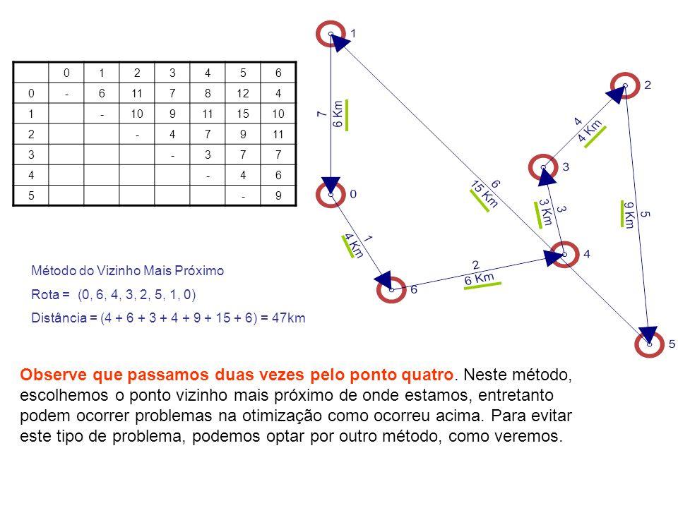 0123456 0-61178124 1-109111510 2-47911 3-377 4-46 5-9 Observe que passamos duas vezes pelo ponto quatro. Neste método, escolhemos o ponto vizinho mais