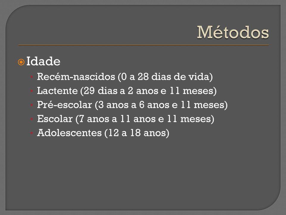 Idade Recém-nascidos (0 a 28 dias de vida) Lactente (29 dias a 2 anos e 11 meses) Pré-escolar (3 anos a 6 anos e 11 meses) Escolar (7 anos a 11 anos e
