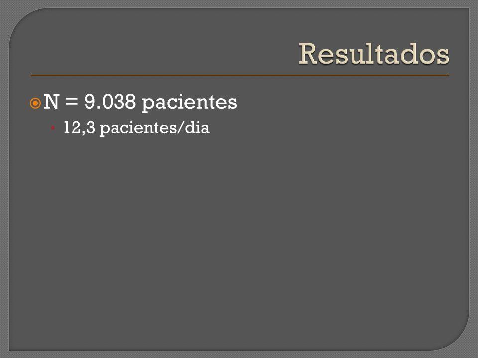N = 9.038 pacientes 12,3 pacientes/dia