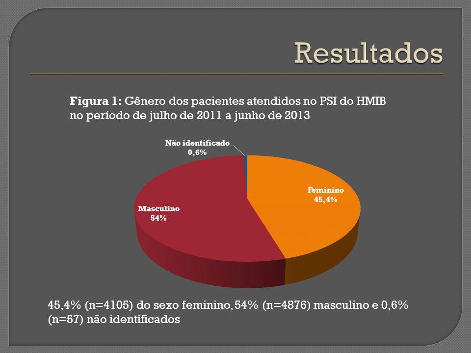 Figura 1: Gênero dos pacientes atendidos no PSI do HMIB no período de julho de 2011 a junho de 2013 45,4% (n=4105) do sexo feminino, 54% (n=4876) masc