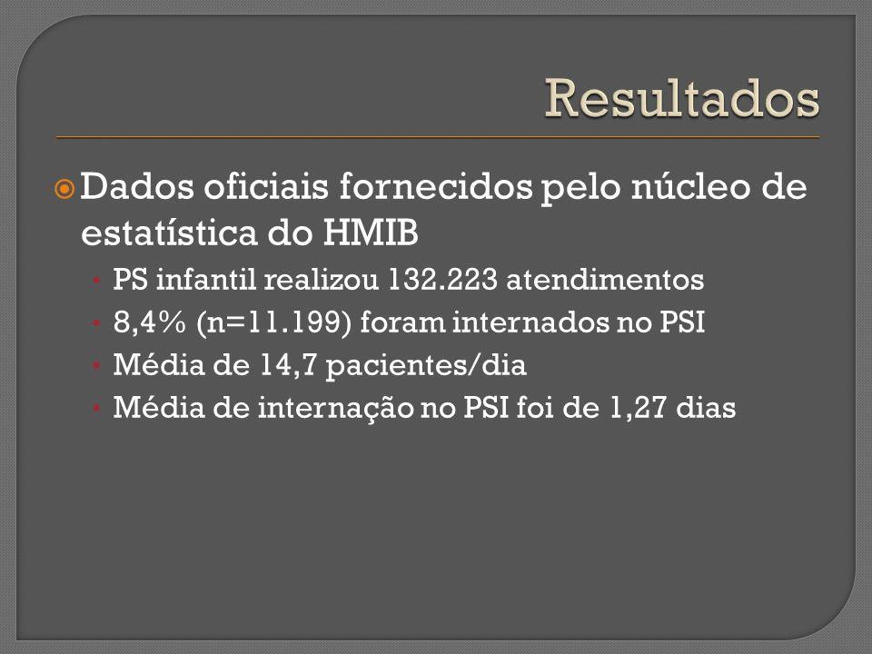 Dados oficiais fornecidos pelo núcleo de estatística do HMIB PS infantil realizou 132.223 atendimentos 8,4% (n=11.199) foram internados no PSI Média d