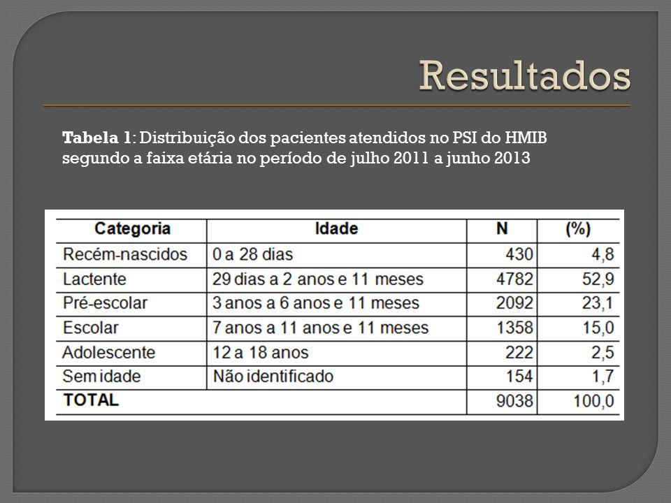 Tabela 1: Distribuição dos pacientes atendidos no PSI do HMIB segundo a faixa etária no período de julho 2011 a junho 2013