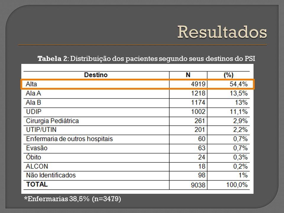 Tabela 2: Distribuição dos pacientes segundo seus destinos do PSI *Enfermarias 38,5% (n=3479)