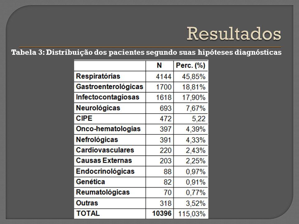 Tabela 3: Distribuição dos pacientes segundo suas hipóteses diagnósticas