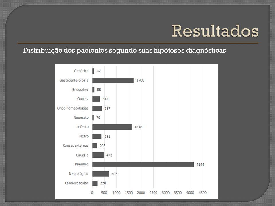 Distribuição dos pacientes segundo suas hipóteses diagnósticas