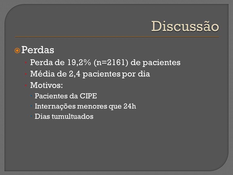 Perdas Perda de 19,2% (n=2161) de pacientes Média de 2,4 pacientes por dia Motivos: Pacientes da CIPE Internações menores que 24h Dias tumultuados