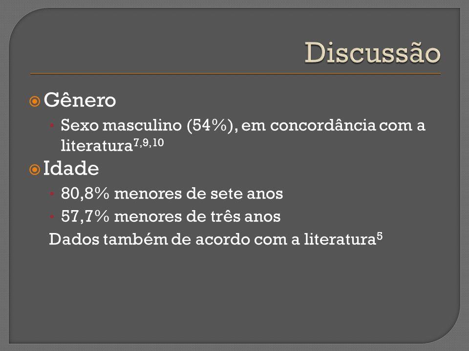 Gênero Sexo masculino (54%), em concordância com a literatura 7,9,10 Idade 80,8% menores de sete anos 57,7% menores de três anos Dados também de acord