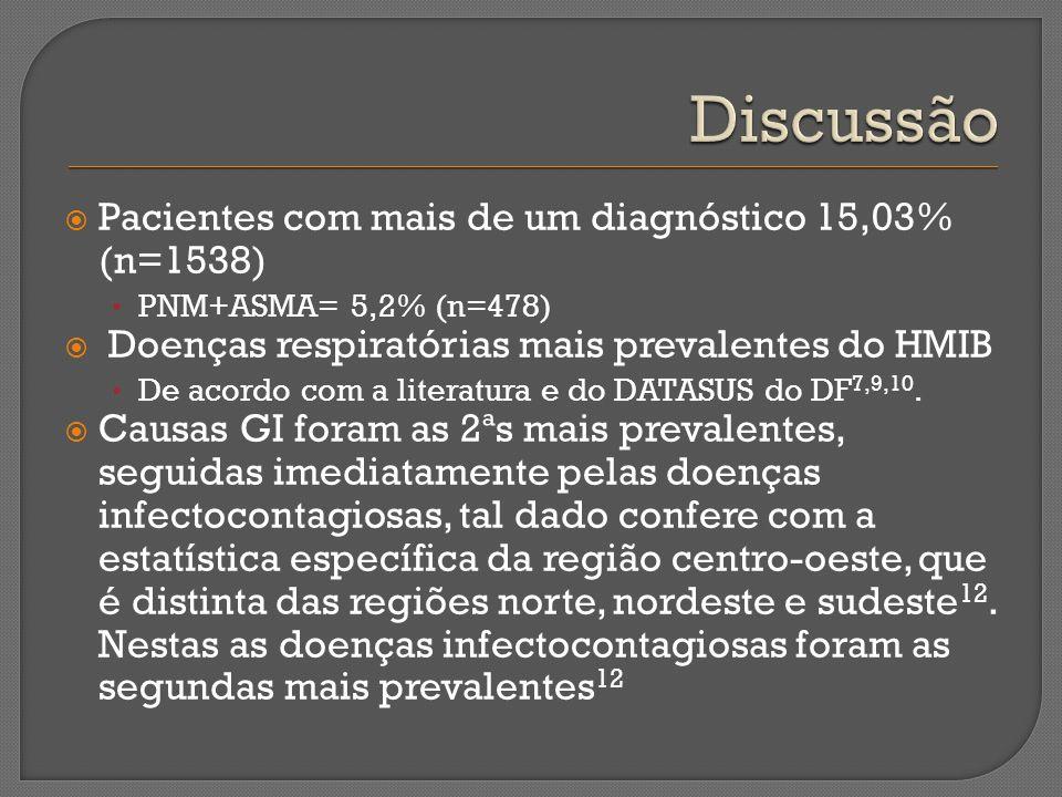 Pacientes com mais de um diagnóstico 15,03% (n=1538) PNM+ASMA= 5,2% (n=478) Doenças respiratórias mais prevalentes do HMIB De acordo com a literatura