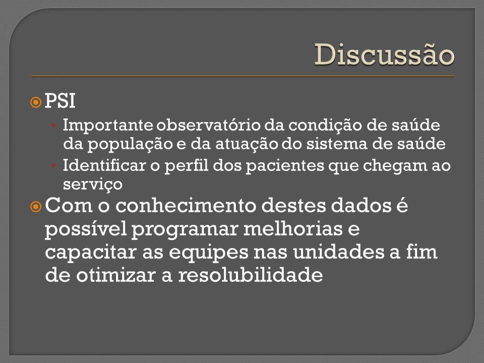PSI Importante observatório da condição de saúde da população e da atuação do sistema de saúde Identificar o perfil dos pacientes que chegam ao serviç