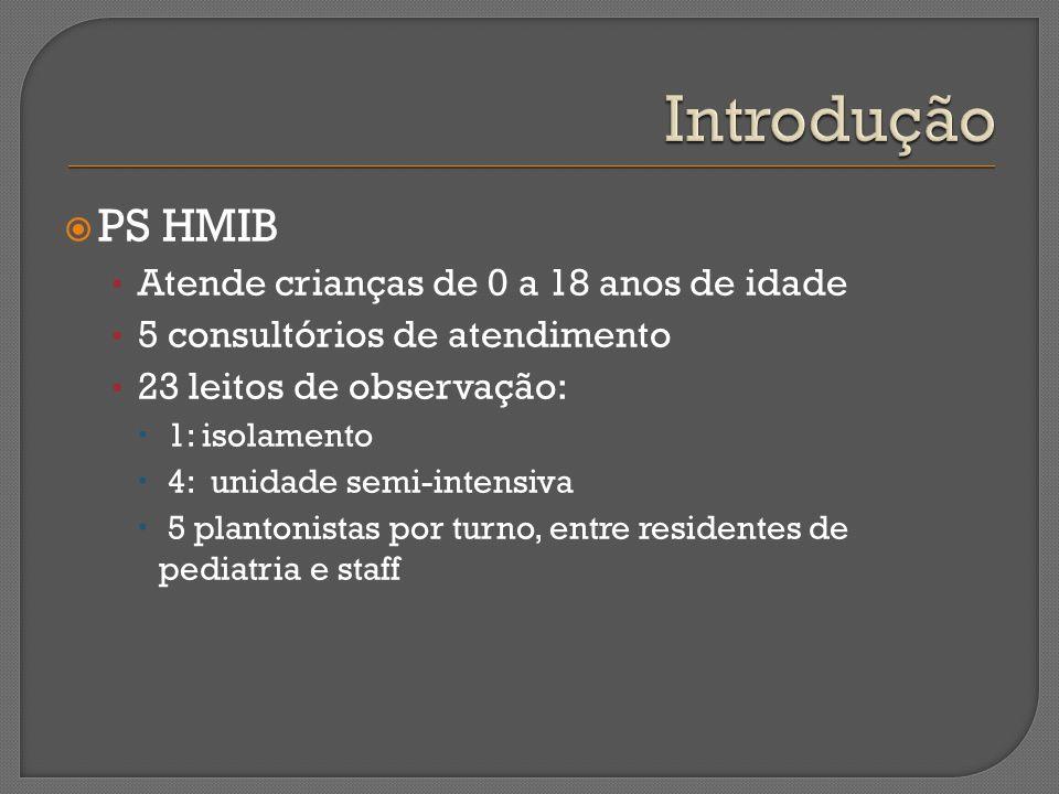 PS HMIB Atende crianças de 0 a 18 anos de idade 5 consultórios de atendimento 23 leitos de observação: 1: isolamento 4: unidade semi-intensiva 5 plant