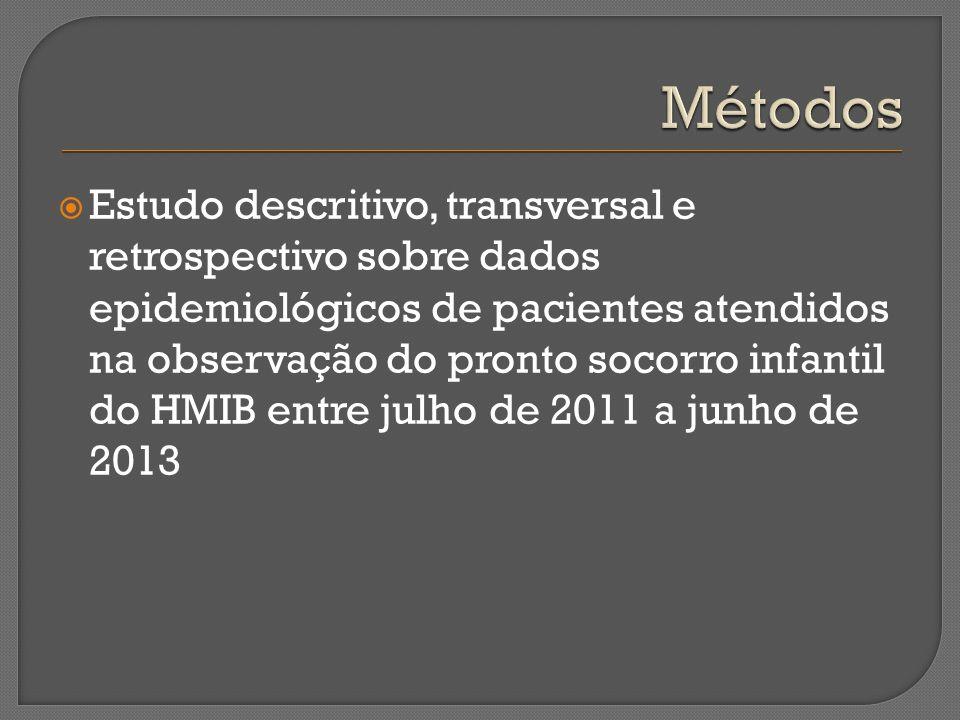 Estudo descritivo, transversal e retrospectivo sobre dados epidemiológicos de pacientes atendidos na observação do pronto socorro infantil do HMIB ent