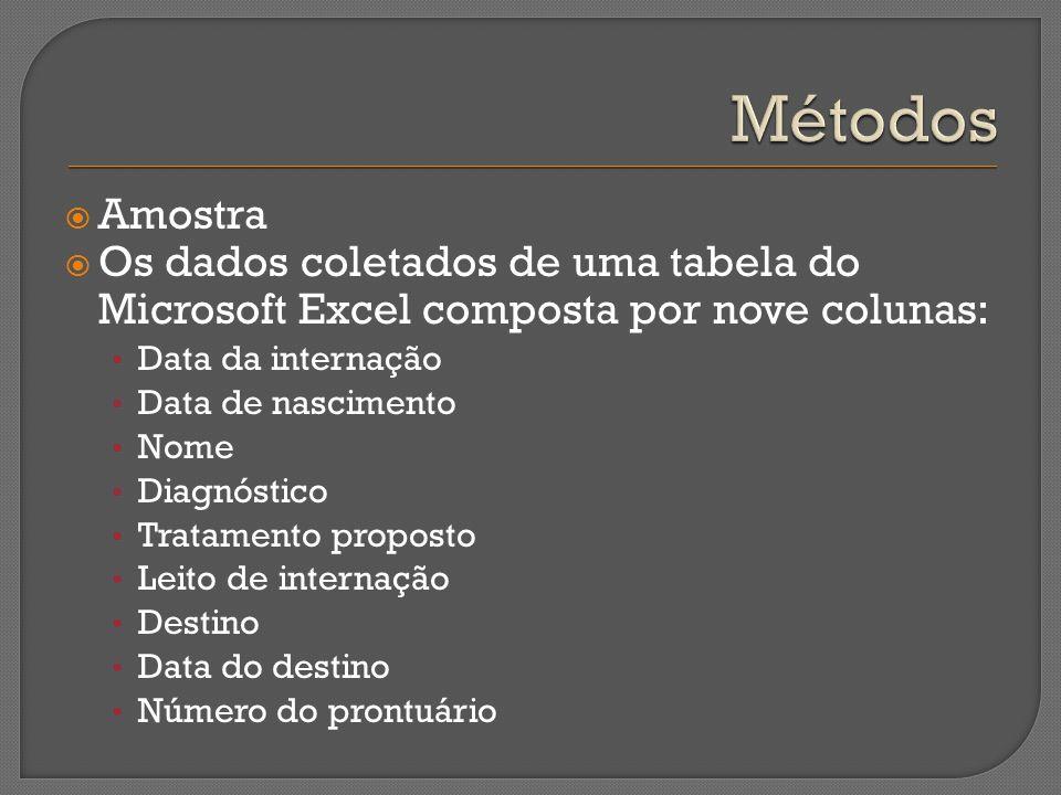 Amostra Os dados coletados de uma tabela do Microsoft Excel composta por nove colunas: Data da internação Data de nascimento Nome Diagnóstico Tratamen