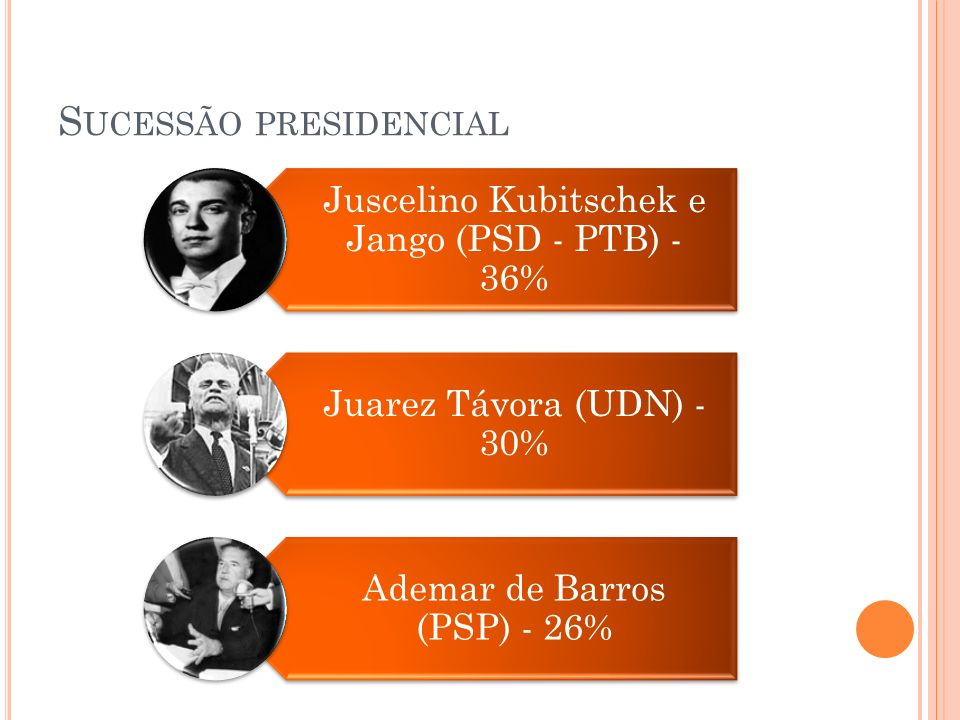 S UCESSÃO PRESIDENCIAL Juscelino Kubitschek e Jango (PSD - PTB) - 36% Juarez Távora (UDN) - 30% Ademar de Barros (PSP) - 26%