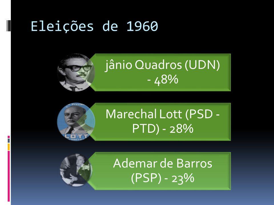 Eleições de 1960 jânio Quadros (UDN) - 48% Marechal Lott (PSD - PTD) - 28% Ademar de Barros (PSP) - 23%