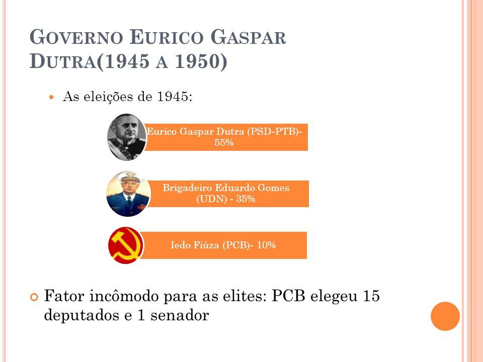 G OVERNO E URICO G ASPAR D UTRA (1945 A 1950) As eleições de 1945: Fator incômodo para as elites: PCB elegeu 15 deputados e 1 senador Eurico Gaspar Du