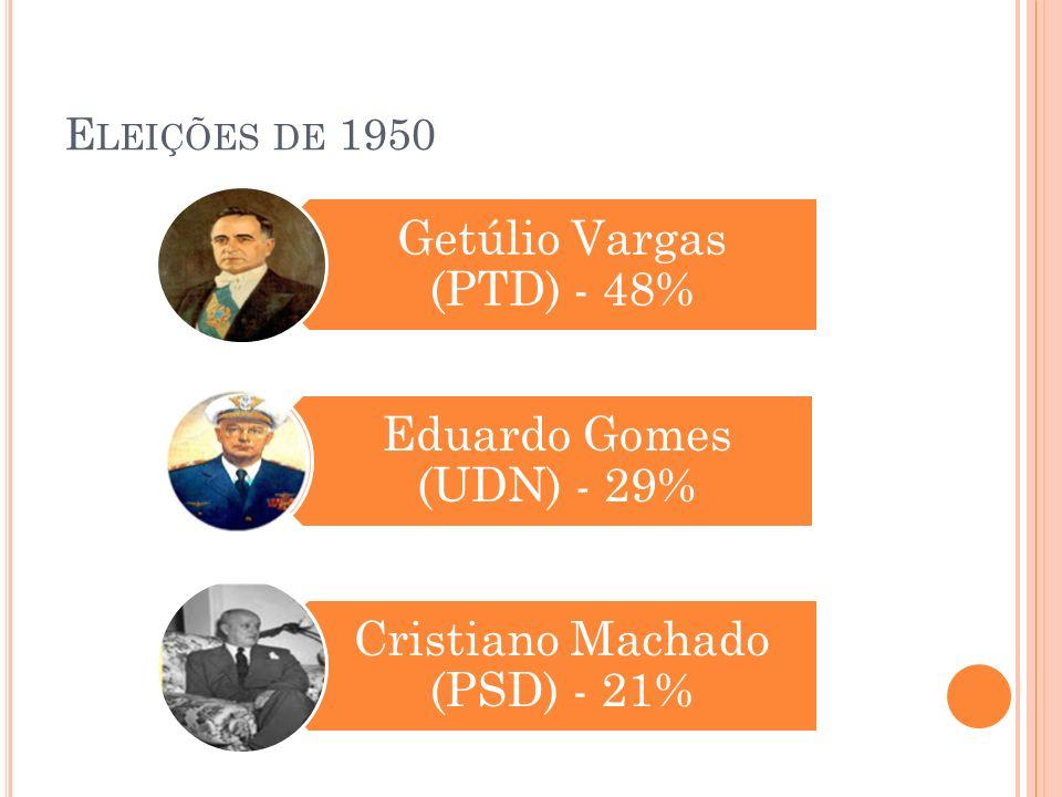 E LEIÇÕES DE 1950 Getúlio Vargas (PTD) - 48% Eduardo Gomes (UDN) - 29% Cristiano Machado (PSD) - 21%